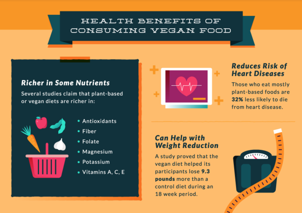 plant based diet health benefits statistics